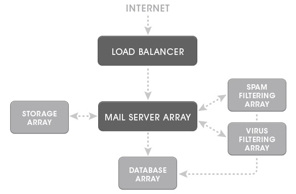 mercury email array diagram